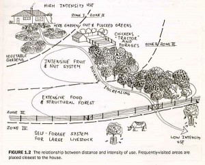 Permaculture_zones2